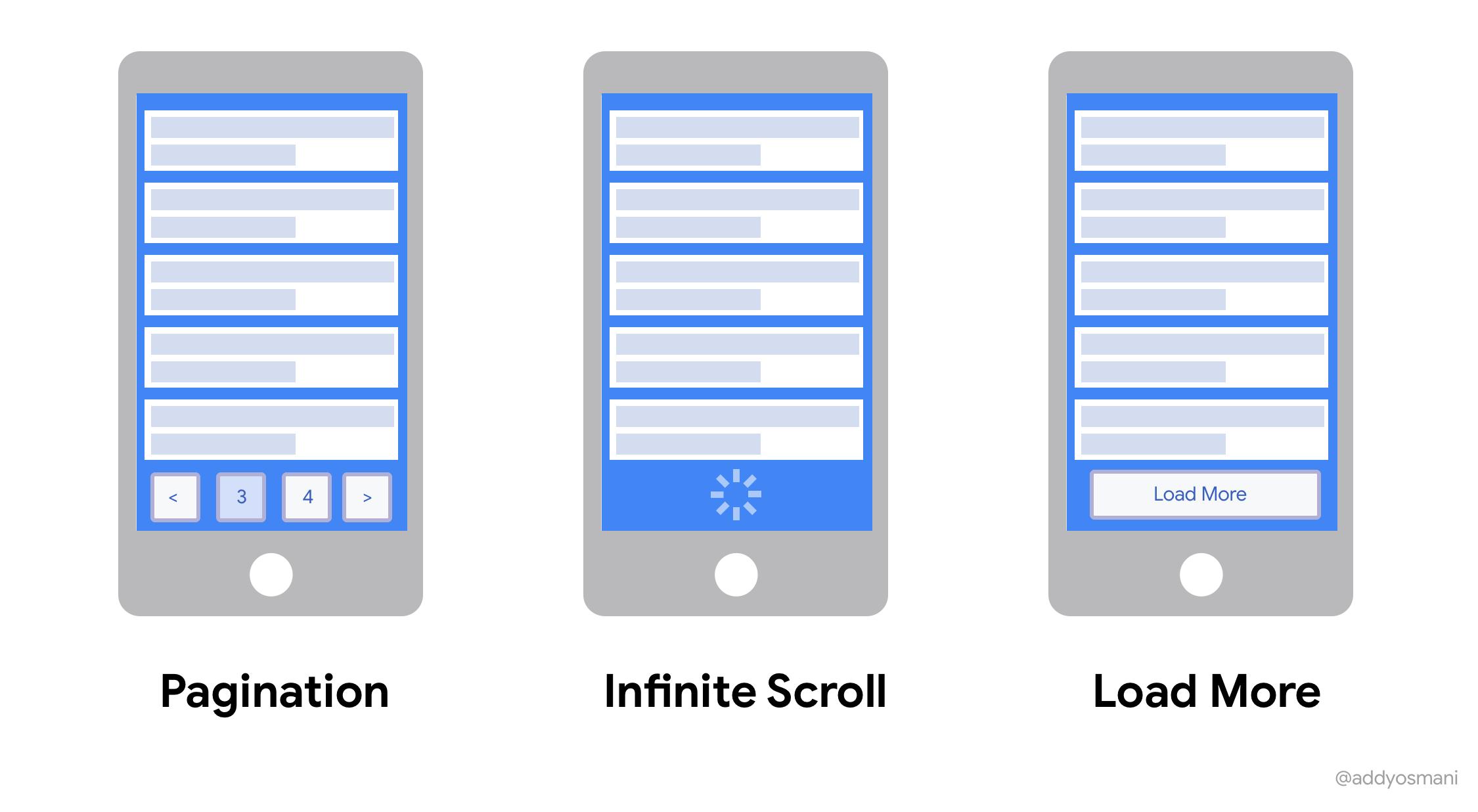 A comparison of infinite scroll vs. pagination vs load more