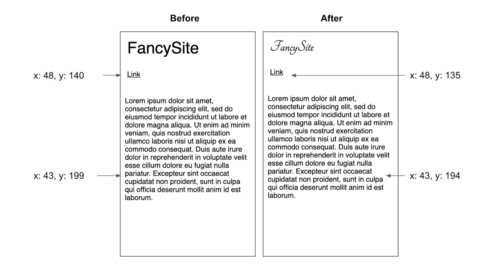 显示由字体交换引起的布局变化的图表