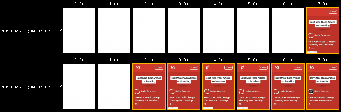 A comparison of two filmstrip reels of a page loading. The first shows a page loading on a slow connection, while the second shows the same page loading on a fast connection.