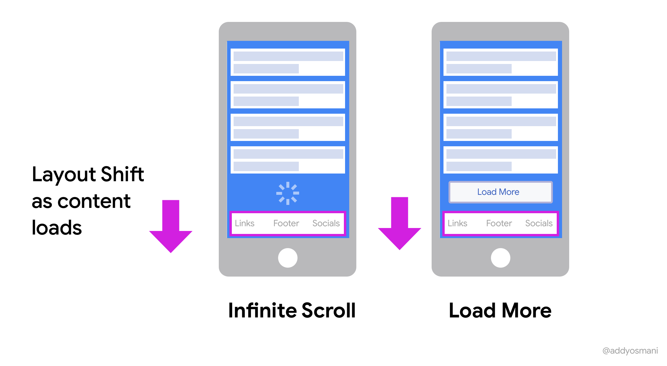Layout Shifts from infinite scroll