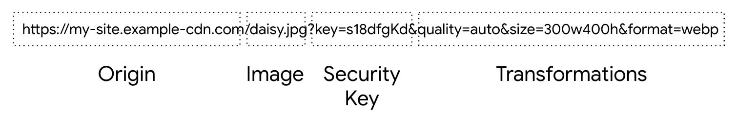 Image URLs typically consist of the following components: origin, image, security key, and transformations.